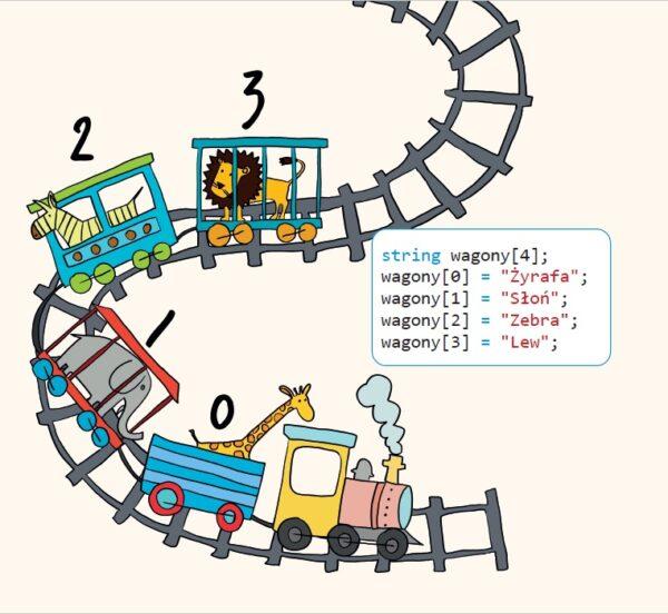 Programowanie dla dzieci Tablice